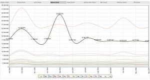 spline_chart